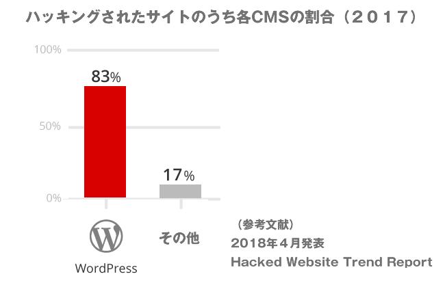 CMS別脆弱性の存在するサイトの割合 (2017)